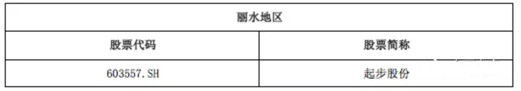 上市公司_宁波婚姻律师_宁波离婚律师_宁波财富律师 第36张
